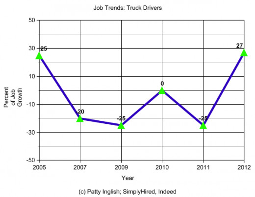 Sharp decreases in these job listings occurred 2006 - 2009, followed by a sharp increase.