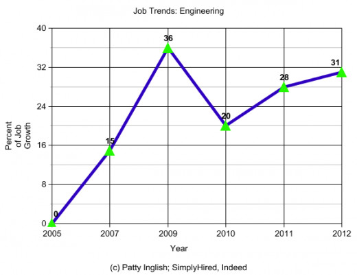 Engineering Jobs increased in 2013 as Google became involved in Aerospace and Steroid Mining and NASA began to recuit in partnership with private companies.