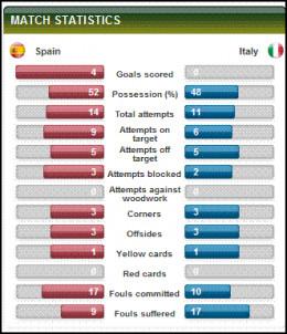Euro Final Match Stats