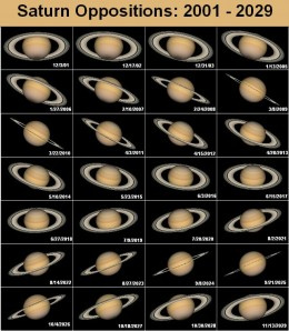 Using photographic maps of Saturn and a program created by Tom Ruen, a Wikipedia contributor created this forecast of how Saturn will look from Earth during its closest approaches through 2029.
