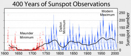 This figure summarizes sunspot number observations. Since c. 1749, continuous monthly averages of sunspot activity have been available and are shown here as reported by the Solar Influences Data Analysis Center, World Data Center for the Sunspot Inde
