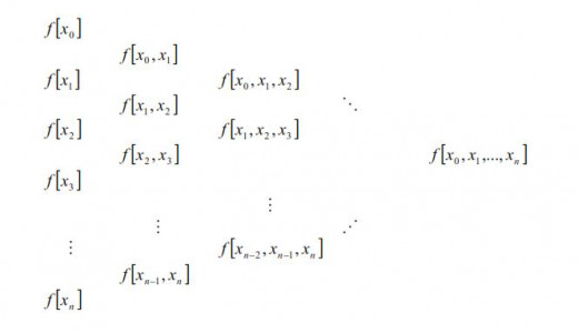 Practical calculation of the coefficients in Newton polynomial
