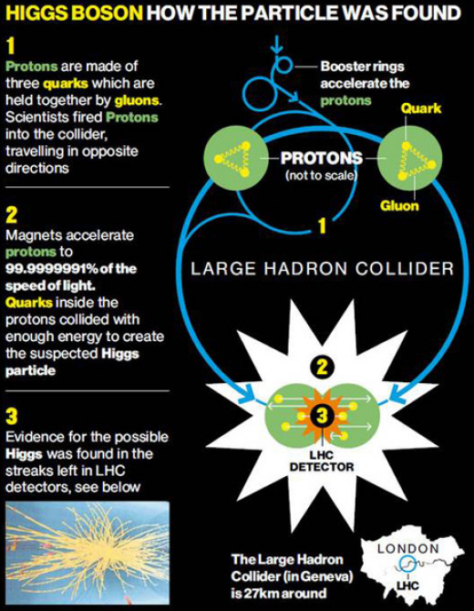This diagram explains how the physicists and engineers were able to detect the Higgs boson. This is perhaps one of the all time most important discoveries in science.