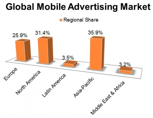 Data from Interactive Advertising Bureau (IAB) [www.iab.net]