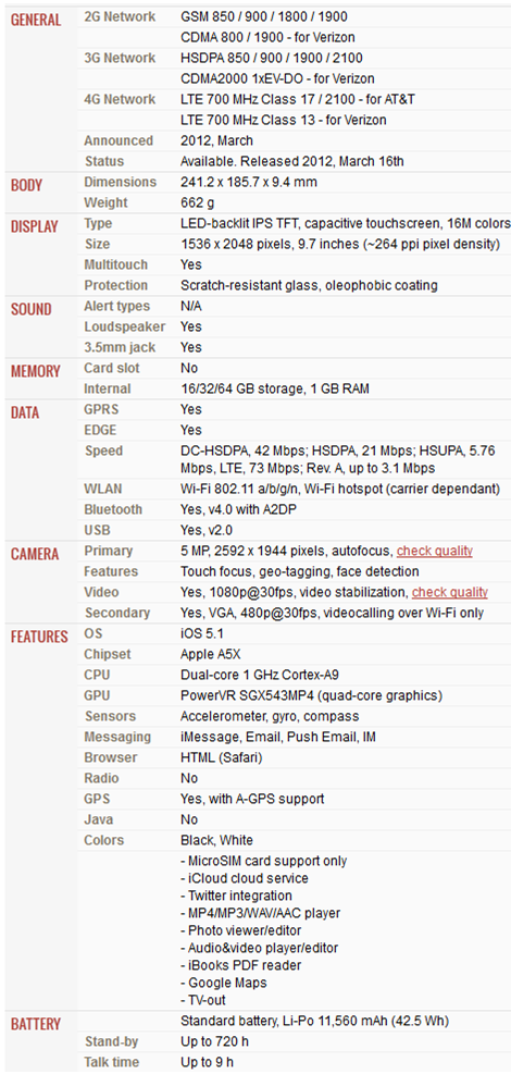 Apple iPad 3 Specs  Image Courtesy: GSM Arena