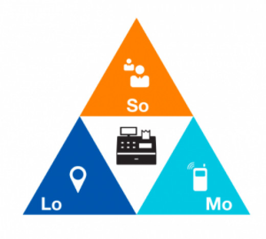 Social + Local + Mobile = SoLoMo