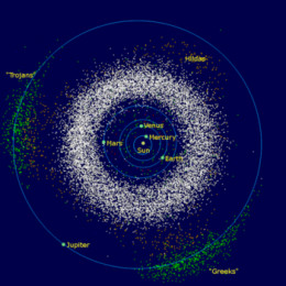 Green:  Trojan asteroids of Jupiter in front of and behind the planet along its orbital path. White:  Asteroid belt between the orbits of Mars and Jupiter  Brown:  Hilda family of asteroids