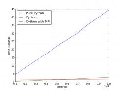 Benchmarking Python, Cython, and Cython+MPI
