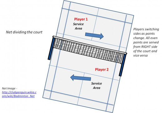 how to draw a badminton court