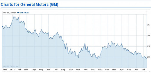 GM Stock Price Chart - Composite image sources