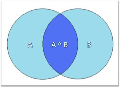 Venn Diagram showing A ^ B