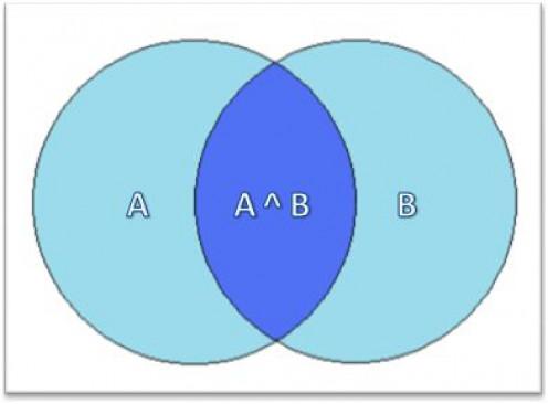 Venn Diagram showing A ^ B