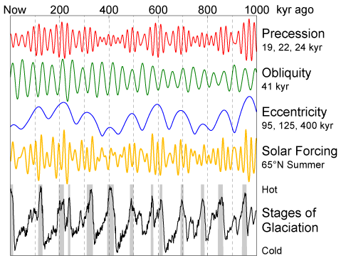 ccording to Milankovitch Theory, the precession of the equinoxes, variations in the tilt of the Earth's axis (obliquity) and changes in the eccentricity of the Earth's orbit are responsible for causing the observed 100 kyr cycle in ice ages by varyin