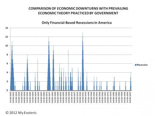 RECESSION HISTORY IN THE US FROM 1815 TO 2008 FROM ONLY ECONOMIC CAUSES