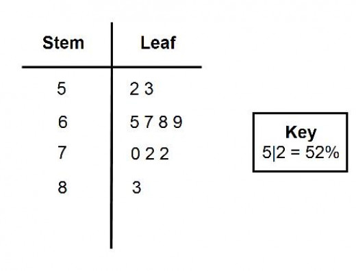 Stem and leaf diagrams how to draw a stem and leaf for Stem and leaf plot template