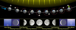 Understanding Eclipses - Phases of the Moon