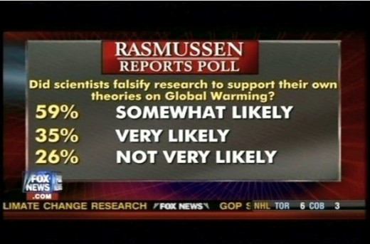 "Evidently, 100% of respondents wasn't enough for Fox News, in this ""Climategate"" poll on the probability that climate scientists had falsified data."
