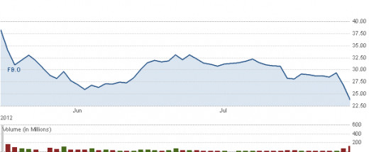 FB stock, notice the sharp decline after the opening.