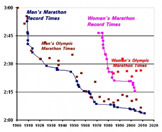 200m Men's and Women's World Record History and Likely  Peak Performance