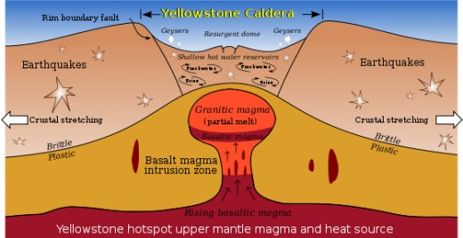 """At Yellowstone and some other volcanoes, some scientists theorize that the earth's crust fractures and cracks in a concentric or ring-fracture pattern. At some point these cracks reach the magma ""reservoir,"" release the pressure, and the volcano ex"