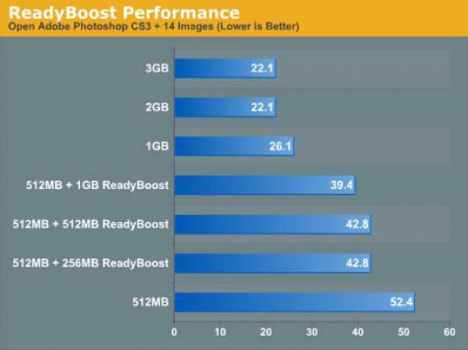 A comparison graph showing performance differences between standard RAM and combination with ReadyBoost enabled USB drives.