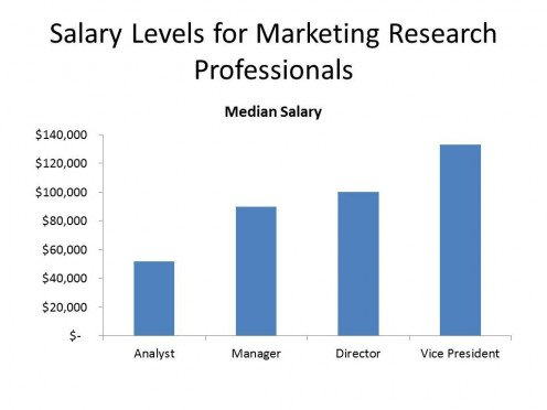 Salary Levels for Marketing Research Professionals  Source:  Indeed.com