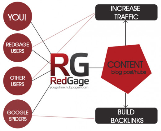 Here's how Redgage work as a link builder and traffic puller!  Redgage ideally connects you, redgage users, other users and Google spiders with your online content.
