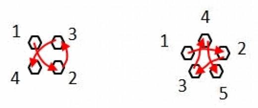 Figure 4.  Lug Loosening or Tightening Order