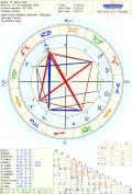 Free Birth Charts: The Top 5 Natal Horoscope Generators