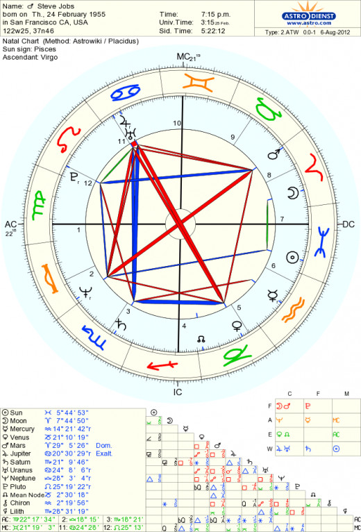 Birth chart of Steve Jobs, 02/24/1955, 19:15 hrs, San Francisco USA