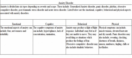 This chart shows the emotional, cognitive, and physical traits associated with Anxiety Disorders.