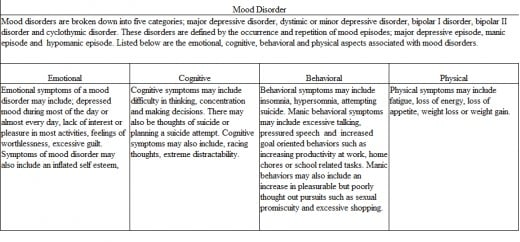 behavioral and emotional disorders education essay 44 lane et alin journal of behavioral education 17 (2008) introduction students with emotional and behavioral disorders (ebd) commonly engage in behaviors (eg, verbal and physical aggression social skills acquisition and per-.