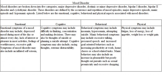 This chart shows the emotional, cognitive, behavioral and physical aspects of mood disorders.