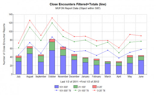 Monthly breakdown of MUFON Close Encounter reports (object within 500 feet of the witness) in the United States for one year beginning in July 2011 and ending in June 2012.  All charts created using Microsoft Works.