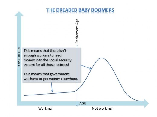 Figure 2.  Impact of Baby Boomers