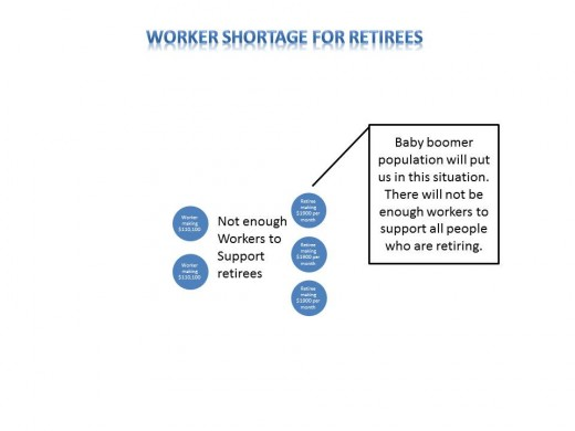 Figure 4.  More Retirees than Workers