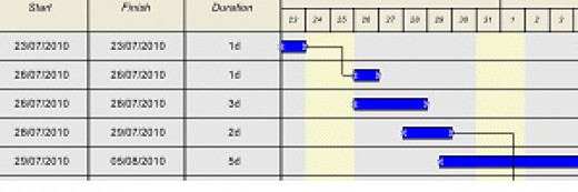 Schedules should show where tasks overlap.