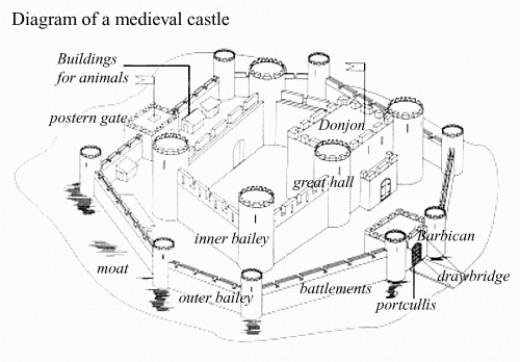 Castle Diagram B
