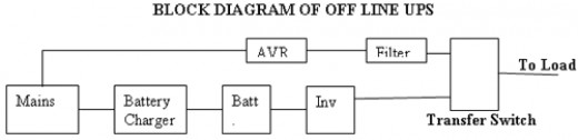 Offline UPS Block Diagram