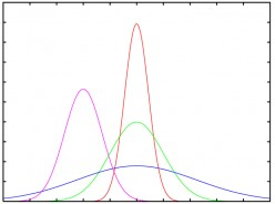 How to Compute Z-scores for a Normal Distribution
