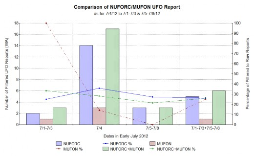 Comparing filtered NUFORC to MUFON reports for Washington state and July 4, 2012, to 3 days before and 4 days after.