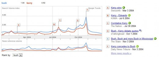 2004 Google Trends:  Bush vs. Kerry