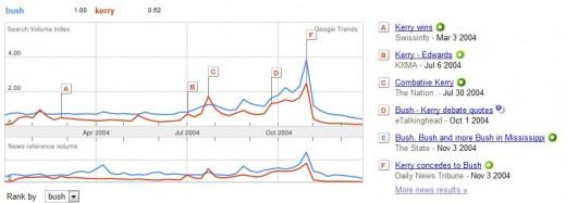 2004 Google Trends:  Bush vs. Kerry