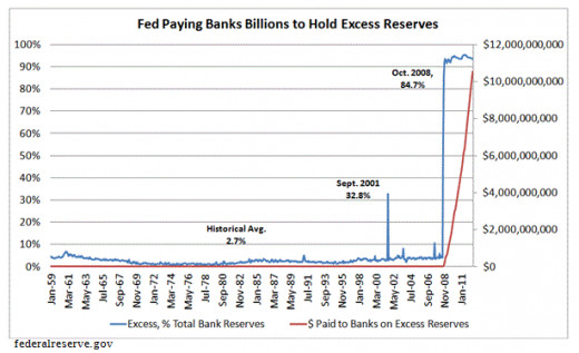 Interest paid on Excess Reserves