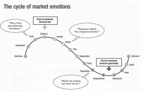This diagram does a very good job of summarizing all of the emotions I have discussed in this article, each of which are the driving factors behind the price movement of every market in the world.