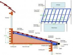 Pitched Roof Material - Choices