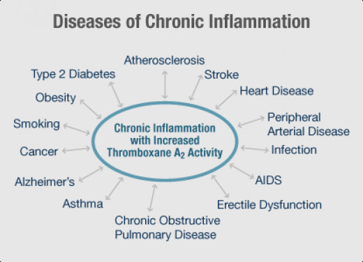 Possible complications of chronic inflammation