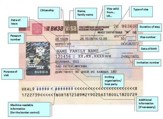 How to demystify Russian Visa. Please verify your Russian Visa is accurate and valid