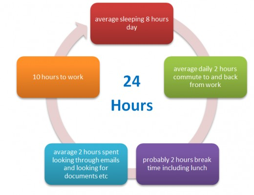 Time Management Daily Cycle