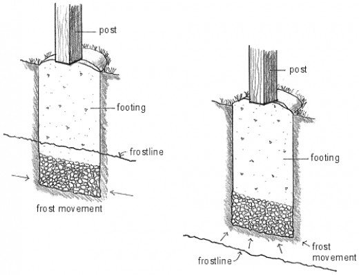 Fig 1.  Diagram of a simple footing
